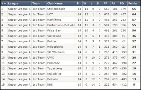 WP Super League A - 2014 1st team final log positions